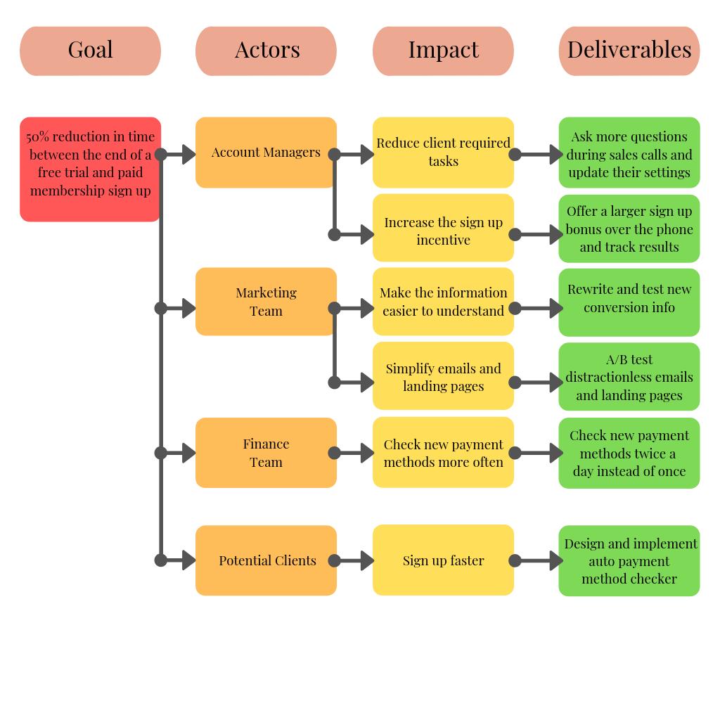 Impact Map 2.0